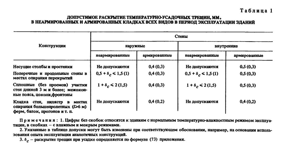 Таблица допустимая величина трещин