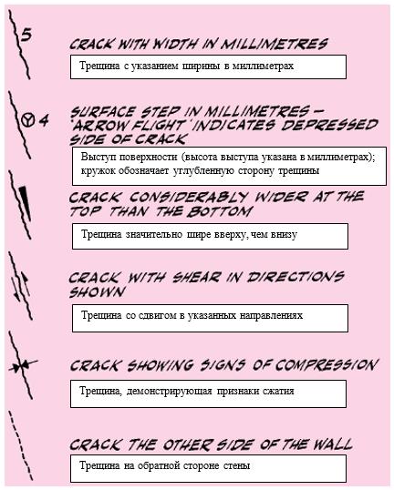 Рисунок 4. Условные обозначения