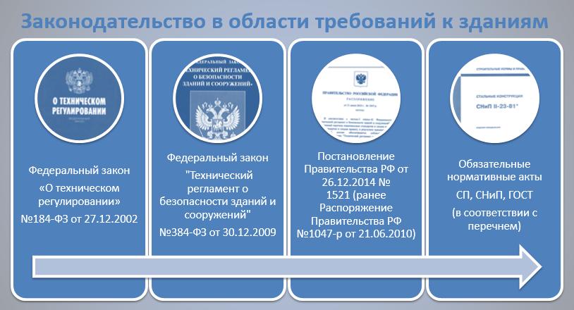 Законодательство в области мониторинга и наблюдения за трещинами