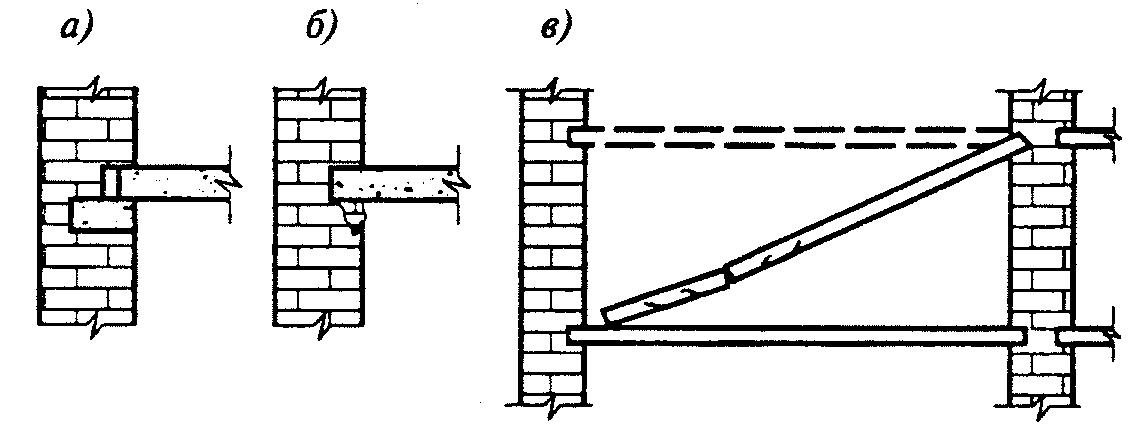 Рисунок 9.6