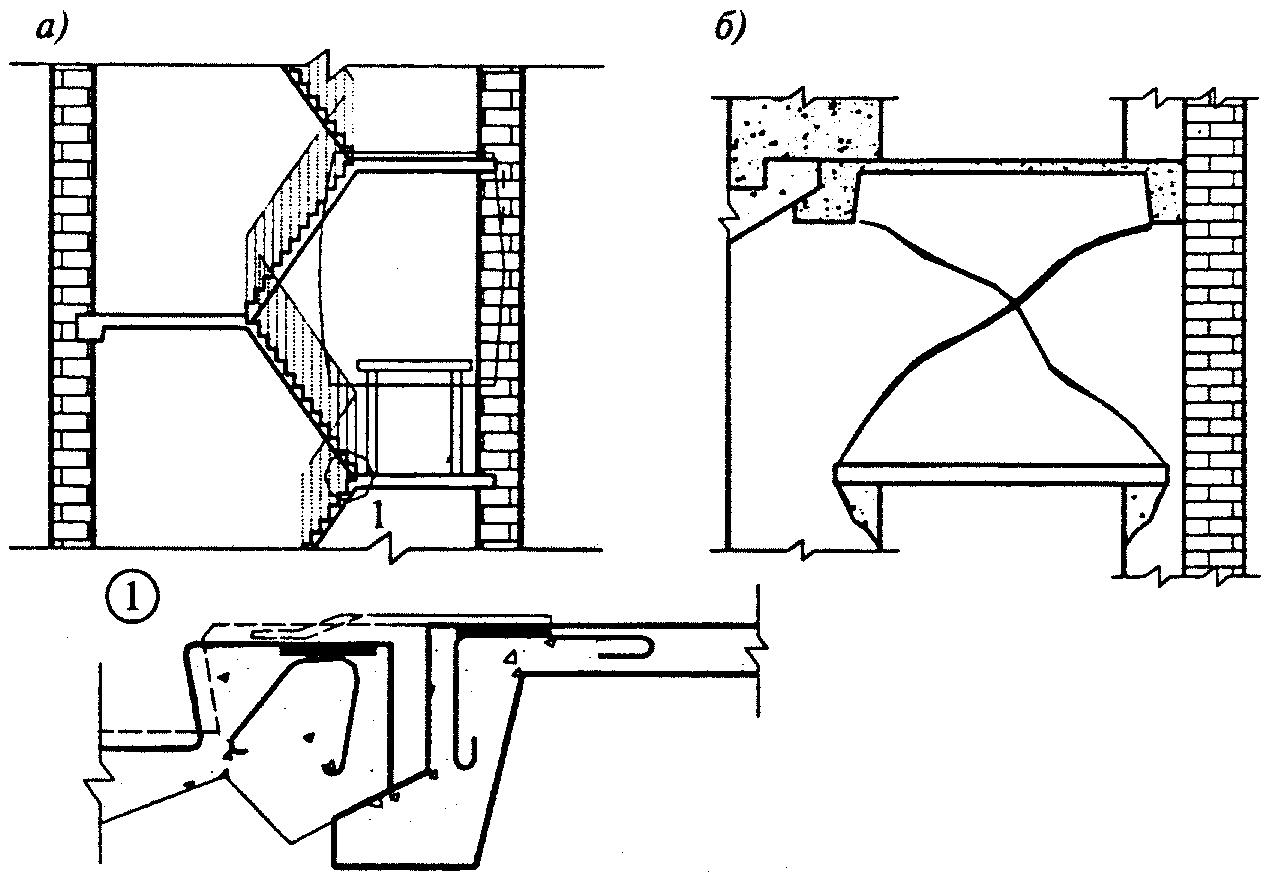 Рисунок 9.7