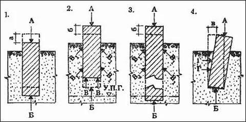 Деформации фундамента - пучение, боковое пучение, просадка и т.д.