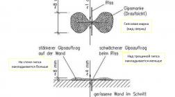 Гипсовая марка — родом из Германии